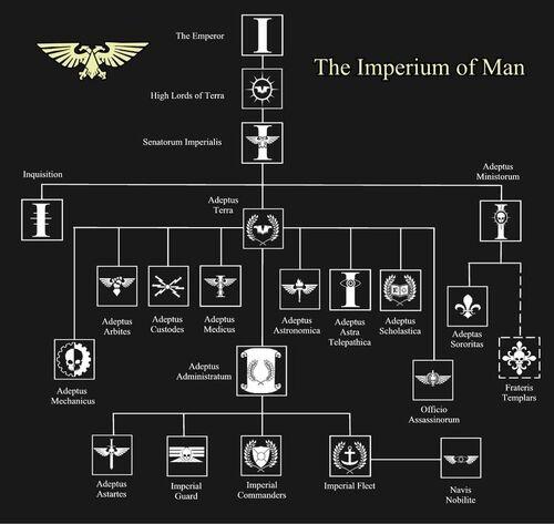Organización imperio.jpg