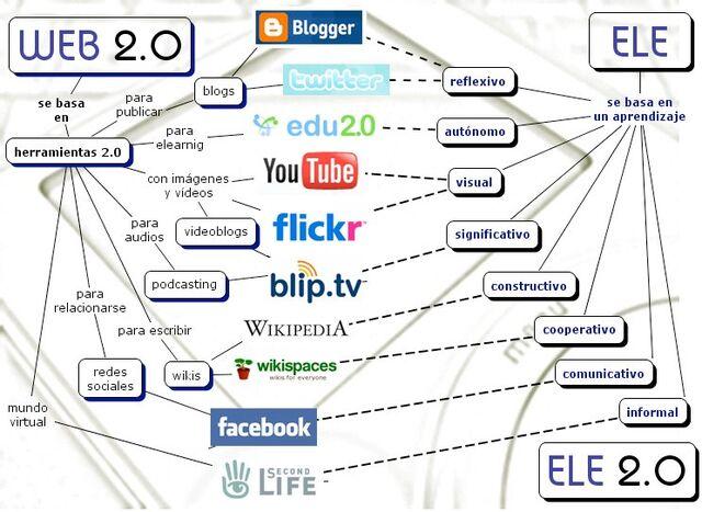Archivo:Web2.0.jpg