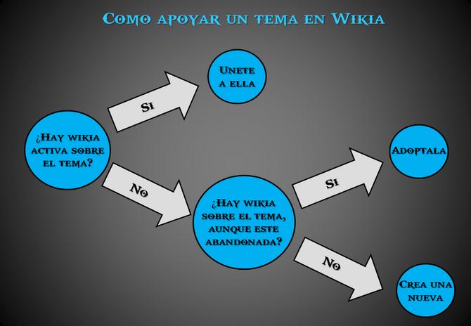 2 Build a Wiki Unirse, Adoptar o Fundar Wikia.png