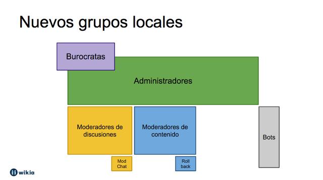 Archivo:NuevosGruposLocales.png
