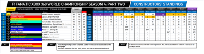 F1Fanatic S4 final team standings-2