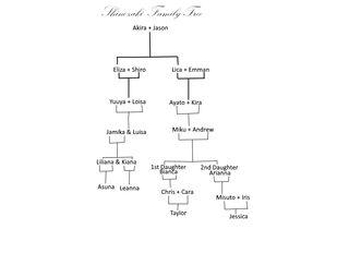 Shinozaki Family Tree