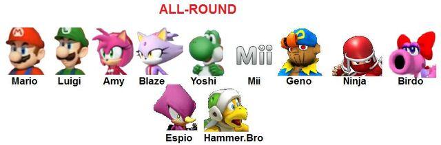 File:All-round.jpg