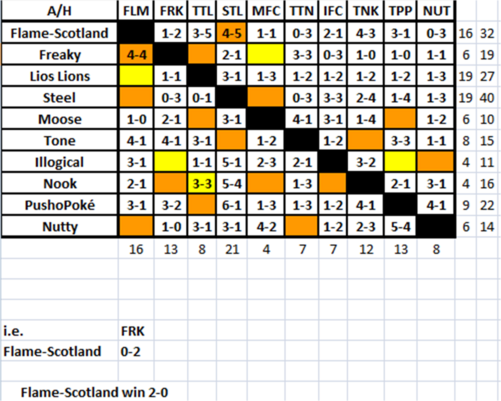 FFL Season 1 Fixture Grid