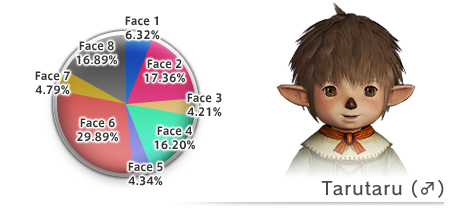 Face Type Distribution as of 5/07