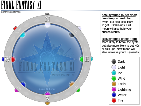 Crafting Compass Ffxiclopedia Fandom Powered By Wikia