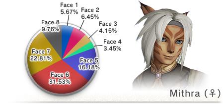 The 8th Vanadiel Census (05-16-2008)-Mithra Face