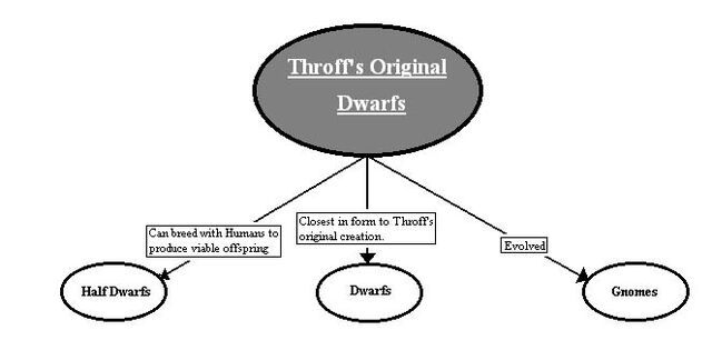 File:Throff's Dwarfs.JPG
