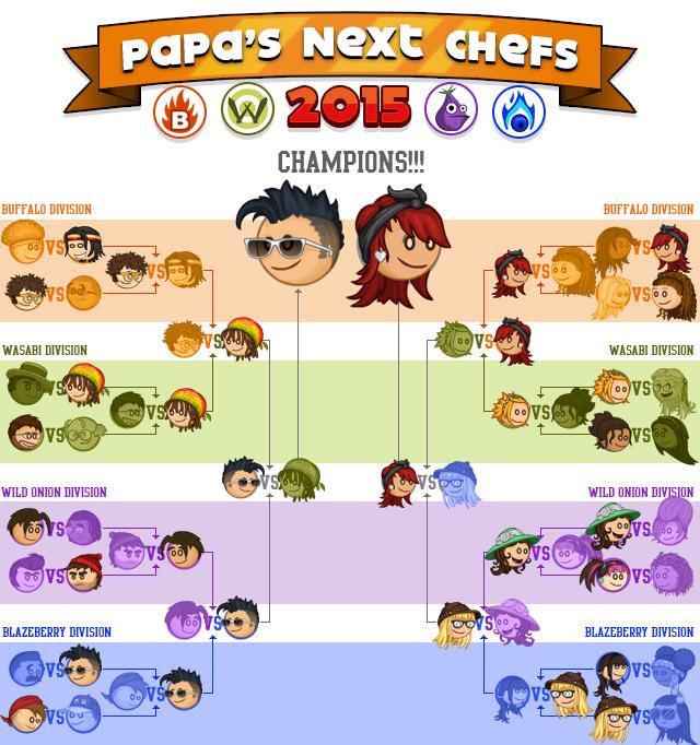 list of papa louie games
