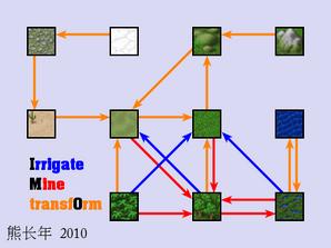 Terrain-change-map