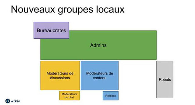 Fichier:NouveauxGroupesUtilisateurs Slider.jpg