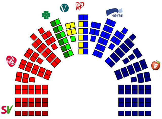 File:Seat Results Norway 2009.png