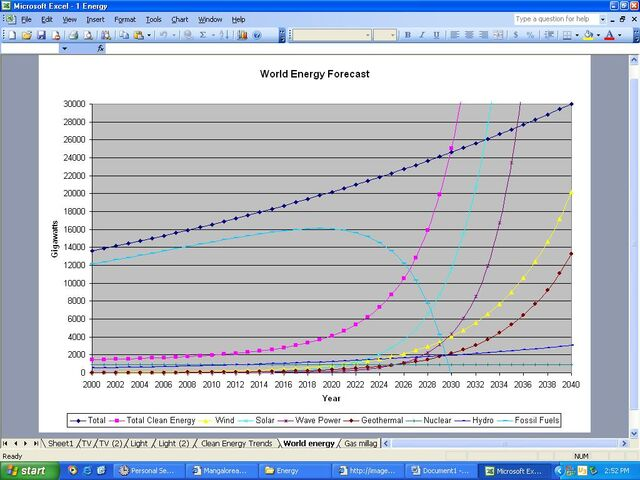 File:World Energy Forcast.JPG