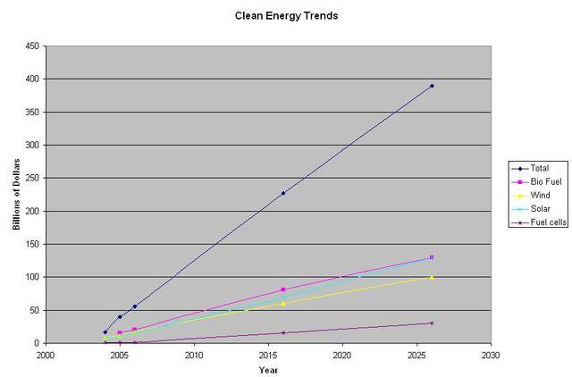 File:Clean Energy Trends.JPG