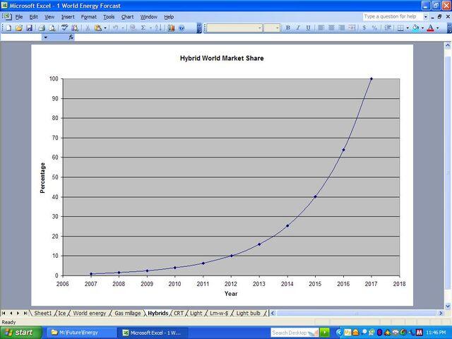 File:Hybrid market share.JPG