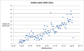 Active users 2005-2013