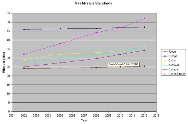 File:Gas Millage Standards.JPG