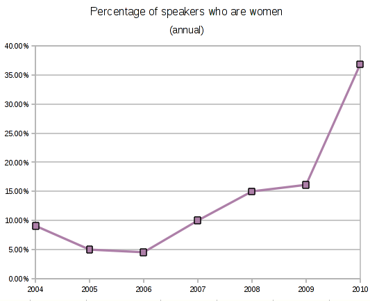 File:OLF women graph.png