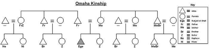 Omaha-kinship-chart