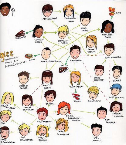 File:Glee relationship chart.jpg