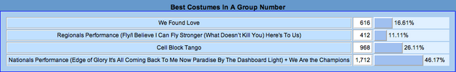 File:22 Best Costumes In A Group Number.png