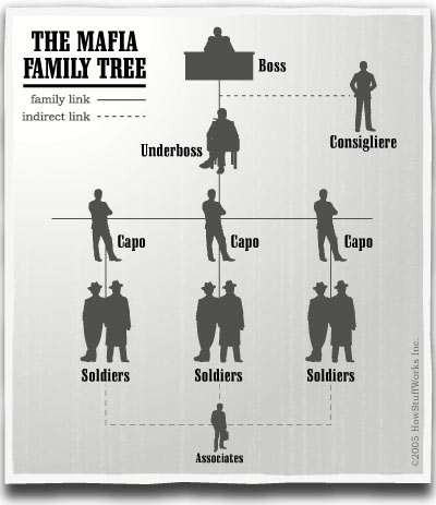 File:Mafia-family-tree.jpg