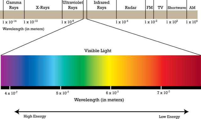 File:Electromagnetic-spectrum.png