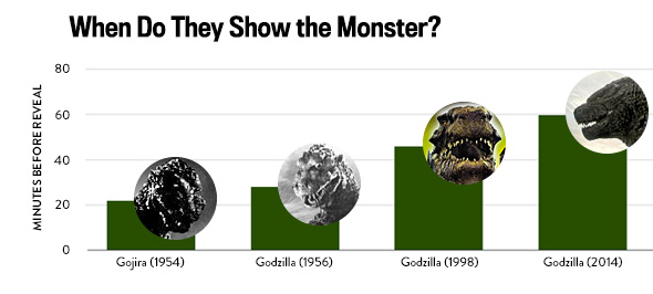 File:140514 BB monsterCharts godzilla.jpg.CROP.original-original.jpg