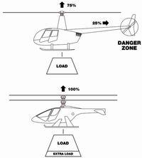 Coaxial rotor comparison