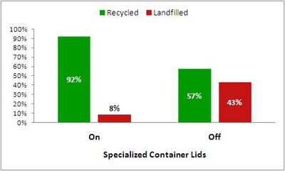 Recyclebindata