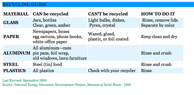 File:Recyclingguide.png