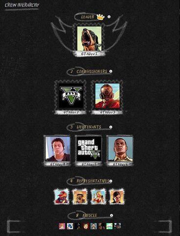 File:GTA Online-Crew Hierarchy.jpg