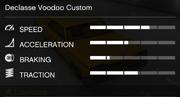 VoodooCustom-GTAV-RSCStats