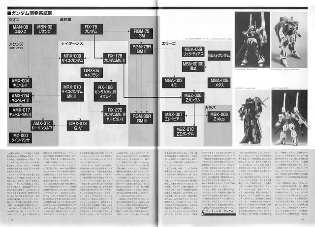 File:Evolution lineage history of gundam 02.jpg