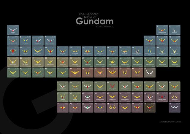 File:The Periodic Table of Gundam.jpg