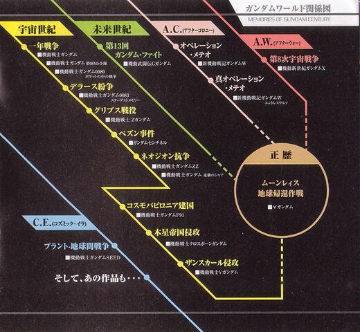 File:Correct Century Timeline.jpg