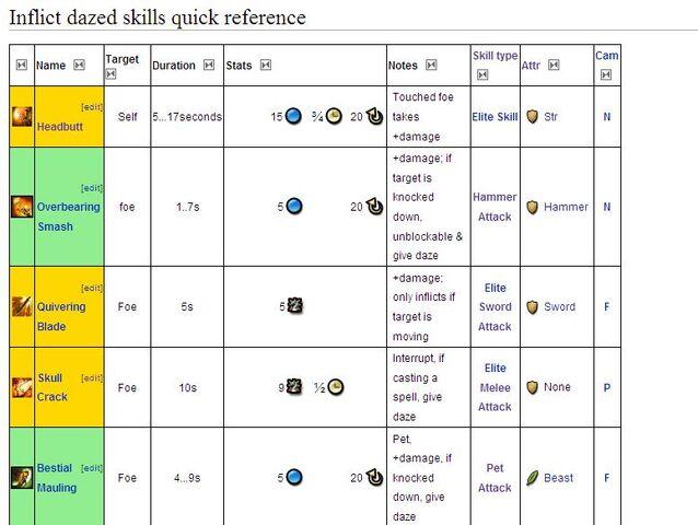 File:Skill QR table under new Wikia skin.jpg