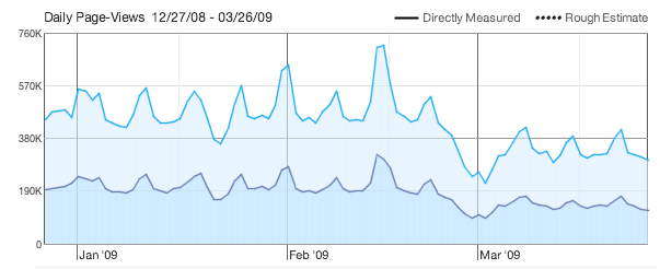 File:Pageviews 2009 Q1.png