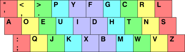 File:KB Dvorak Color.png