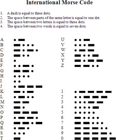 File:International Morse Code.png