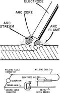 Arc Welding 1