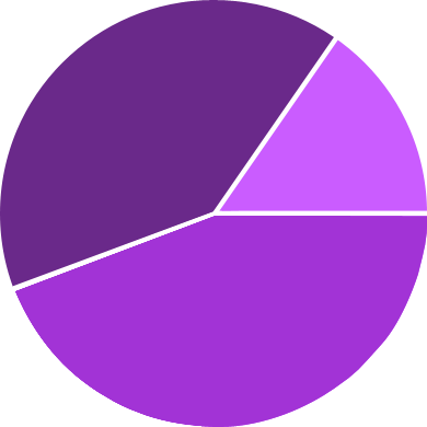 File:Demographic Chart - Visits.png