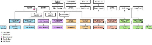 File:Family Tree 1998.jpg