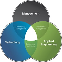 Technology Management