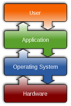 Operating system placement