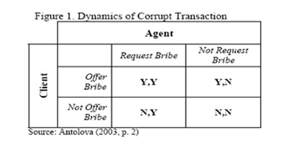 Corrupt Transactions Dynamics