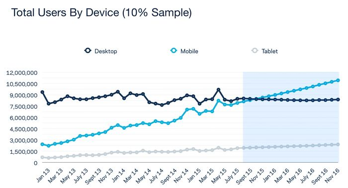 Mobile growth desktop stagnation