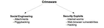 CrimewareX