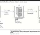 Internet Tax Freedom Act of 1998