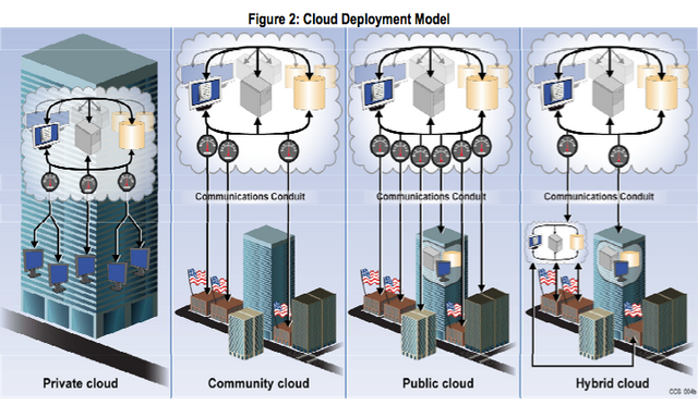 File:Clouddep.png